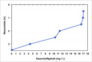 Abb_4e_Sauerstoffprofil_KlBreite_Sept2015